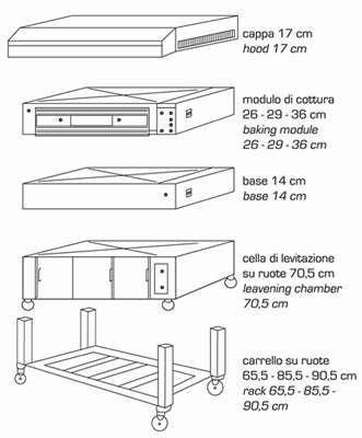 forno modulare per pizzeria